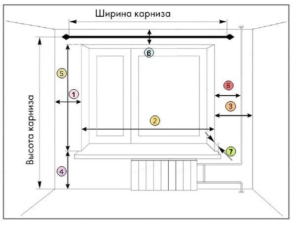 Как правильно измерить высоту штор